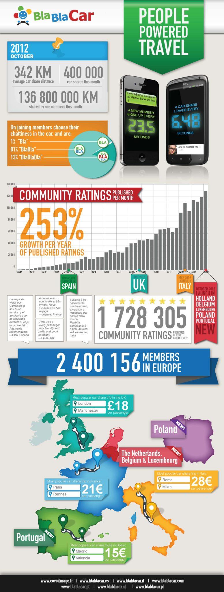 BlaBlaCar-figures-Oct-2012