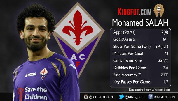 A quick look at Mohamed Salah's form - ELMENS