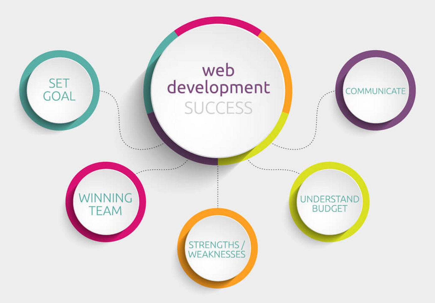 How to Choose a Web Development Strategy For Your Business