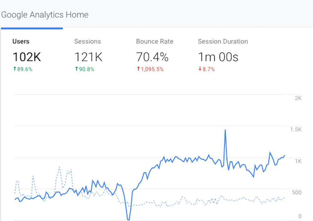 ELMENS Google Analytics